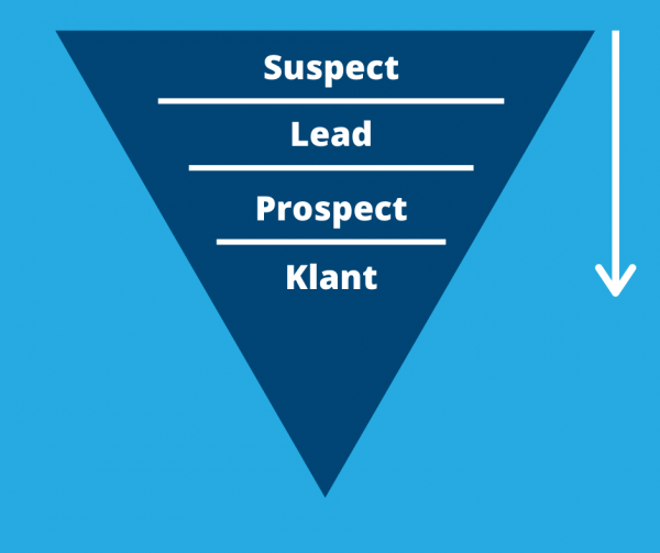 wat is een sales funnel